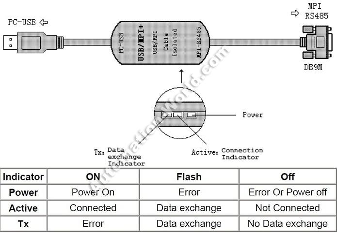 Profibus Connector » PC Adapter USB
