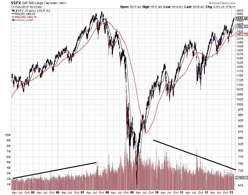 historical stock charts - Heartimpulsar