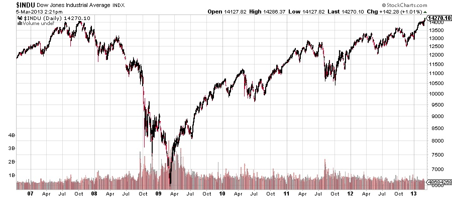What the Dow Jones Industrial Average Reaching a New High Really Means