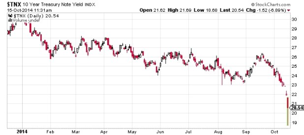 10 Year Treasury Note Yield Chart