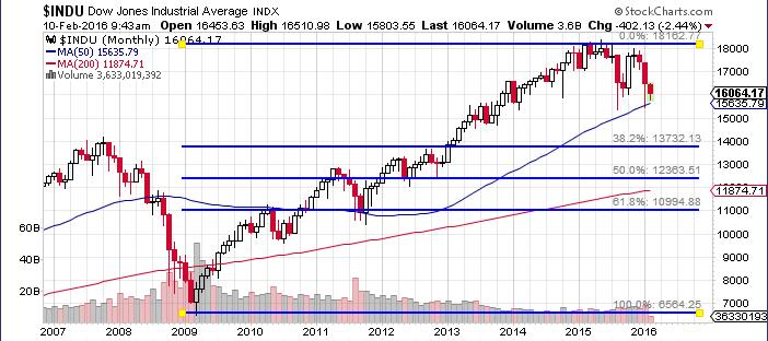 Dow Jones to 12,500? That\u0027s Where I Believe We\u0027re Headed Next