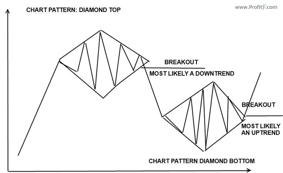 Diamond - Reversal Chart Pattern in Forex technical analysis