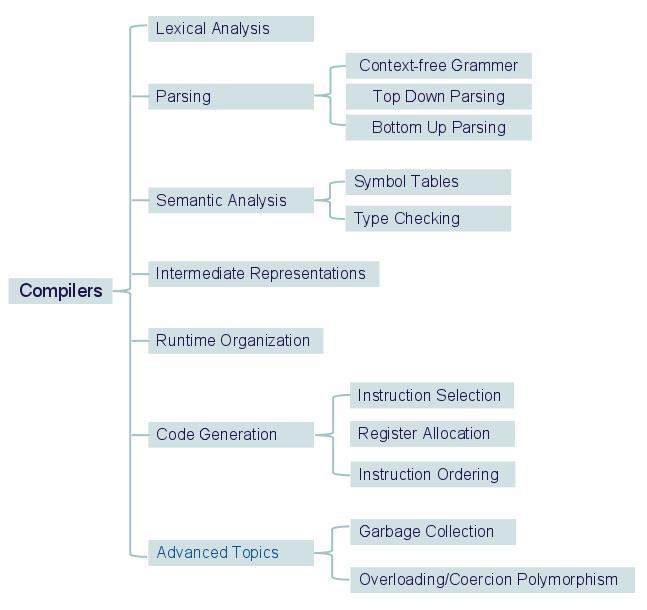 Compilers Concepts Hierarchy Diagram