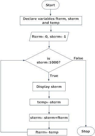 Design Flowchart In Programming (With Examples) - Programiz - sample flow chart