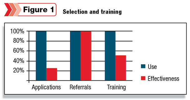 Help wanted Referral systems can be useful - Progressive Dairyman - referral employment