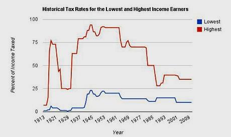 Progressive Values for Fair Taxation