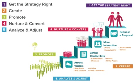 Simplified Content Marketing Plan in 5 Easy Steps Proideators