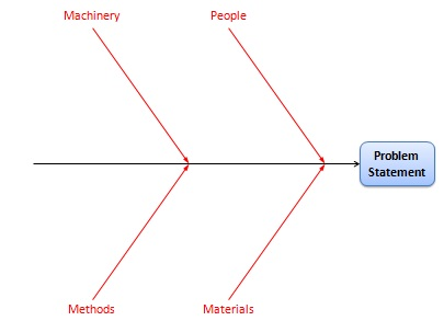 Fishbone Diagram Cause and Effect Analysis Using Ishikawa Diagrams