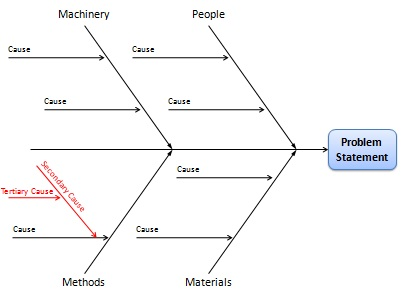 Cause And Effect Diagram Construction - Block And Schematic Diagrams \u2022 - cause and effect template