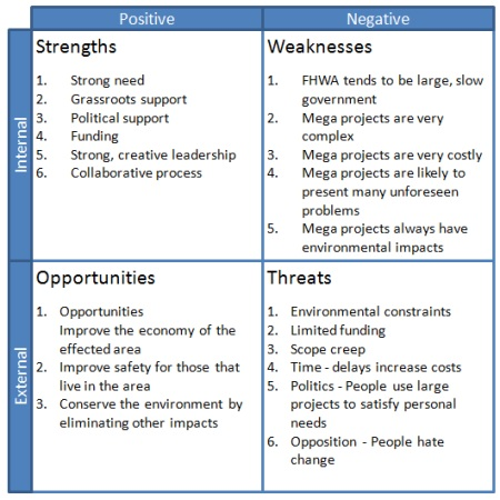 SWOT Template Including Analysis Example Using a SWOT Matrix - project analysis