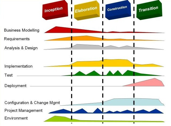 Innovative example of project plan templates - Project plan templates