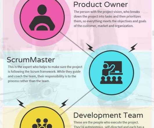 SCRUM - Project Management Update