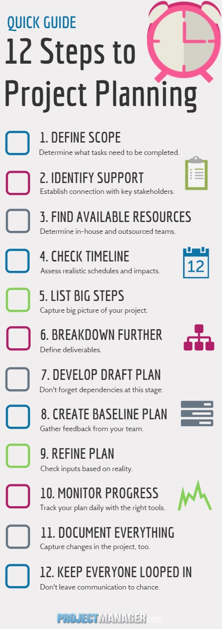 Quick Guide  Top 12 Project Planning Steps - ProjectManager