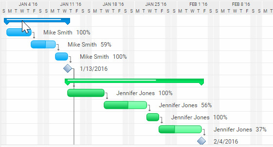 The Ultimate Guide to Gantt Charts - ProjectManager