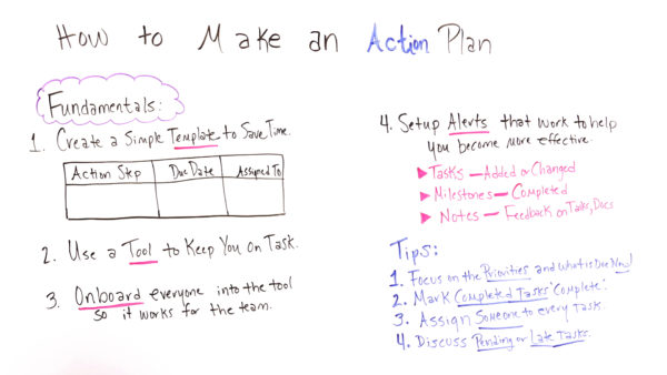 How to Make an Action Plan - ProjectManager