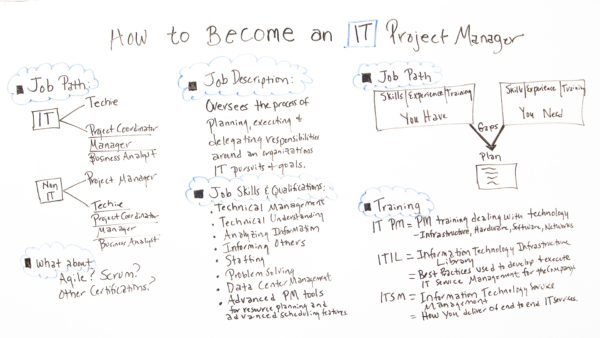 How to Become an IT Project Manager