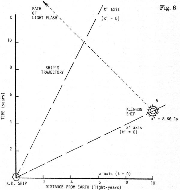 Faster Than Light - Atomic Rockets