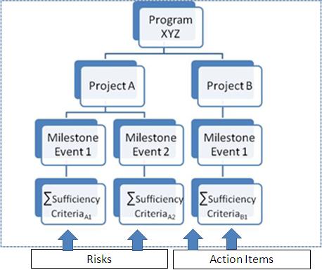 Multiple Project Management Online Project Management PRIMMS