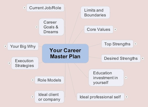 How to Build Your Career Master Plan with a Mind Map