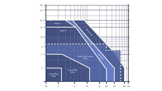 Solenoid-Driven Metering Pumps - ProMinent