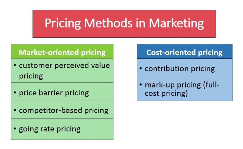 Pricing Strategies in Marketing 6 Pricing Methods for Your Business - product pricing calculator