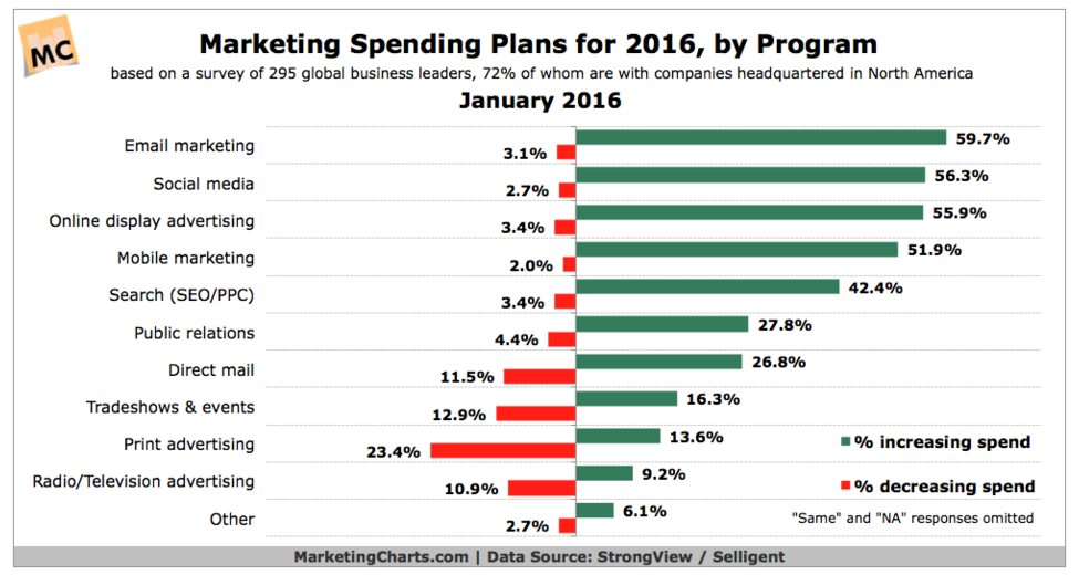 January Round-Up SEO, Content Marketing and Personalization