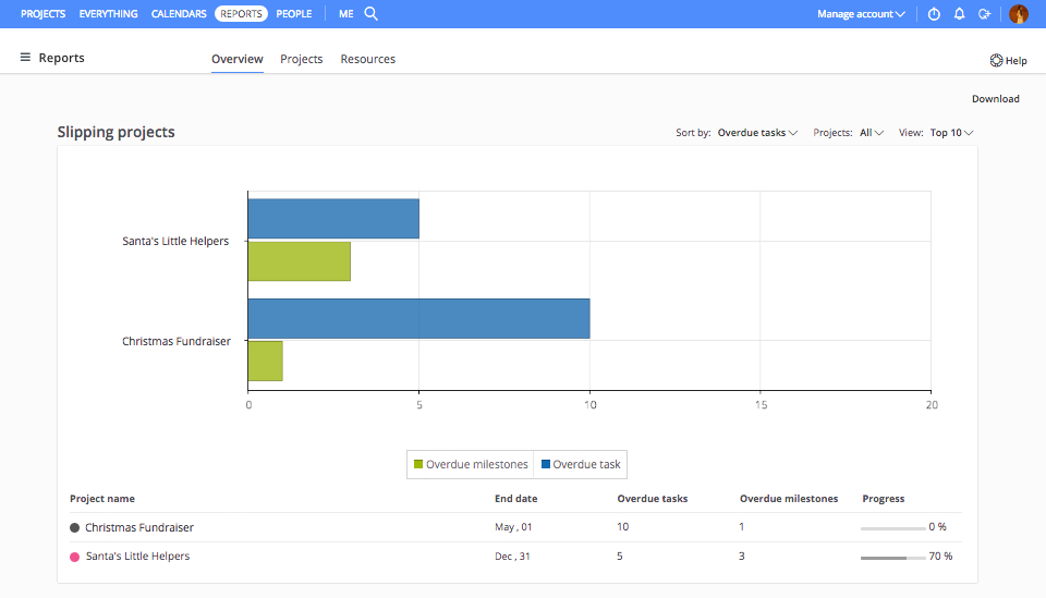 Online Project Report Tool to Make Project Reporting Hassle Free - project report