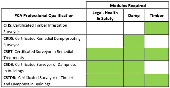 PCA qualification comparison table - Property Care - qualification table