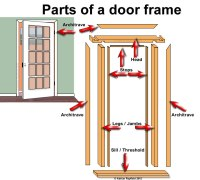 Parts of a door frame :: Property Decorating