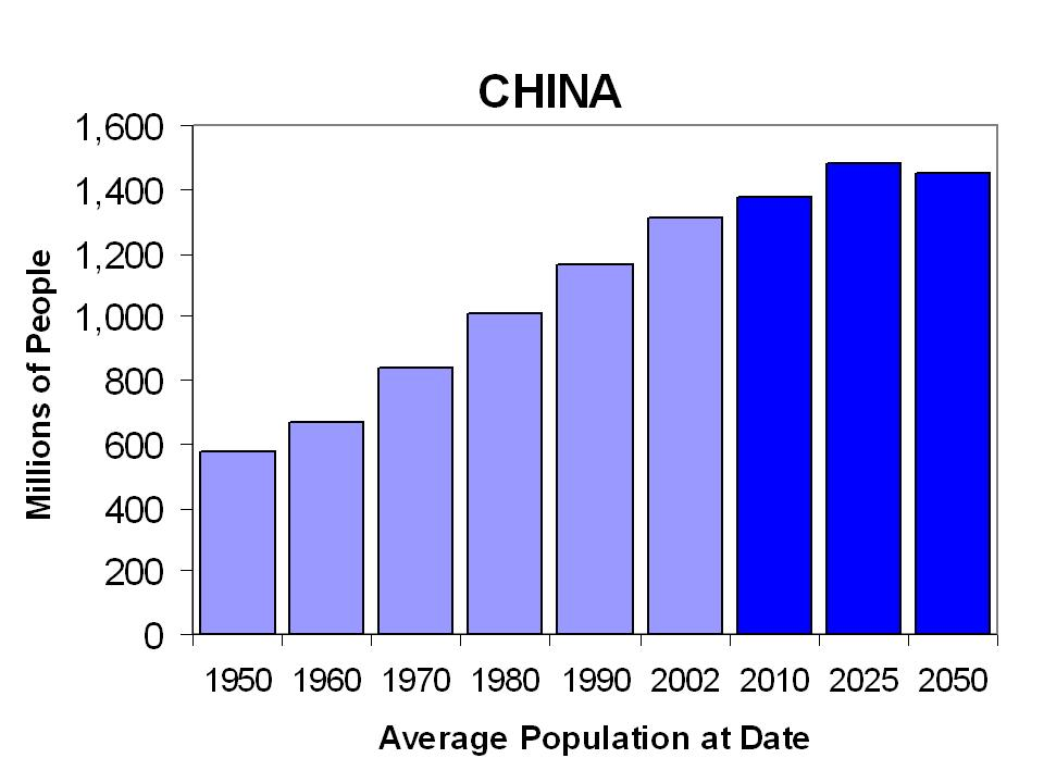 Economy The population of China influences itu0027s economy Because - month to month lease