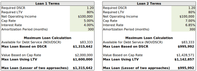 How to Calculate The Debt Yield