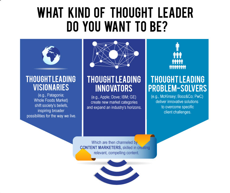 Thought Leadership Self-Assessment - leadership self assessment