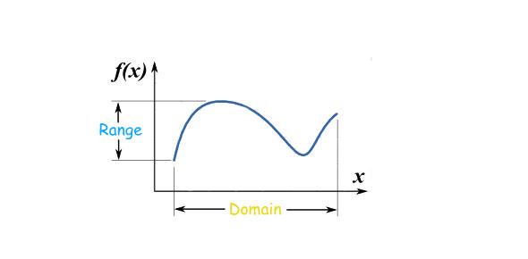 Unit 2 Review - Domain And Range - ProProfs Quiz