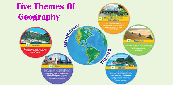 5 Themes Of Geography Quiz Questions Proprofs Quiz