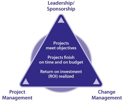 Improve Project Performance by Using the PCT
