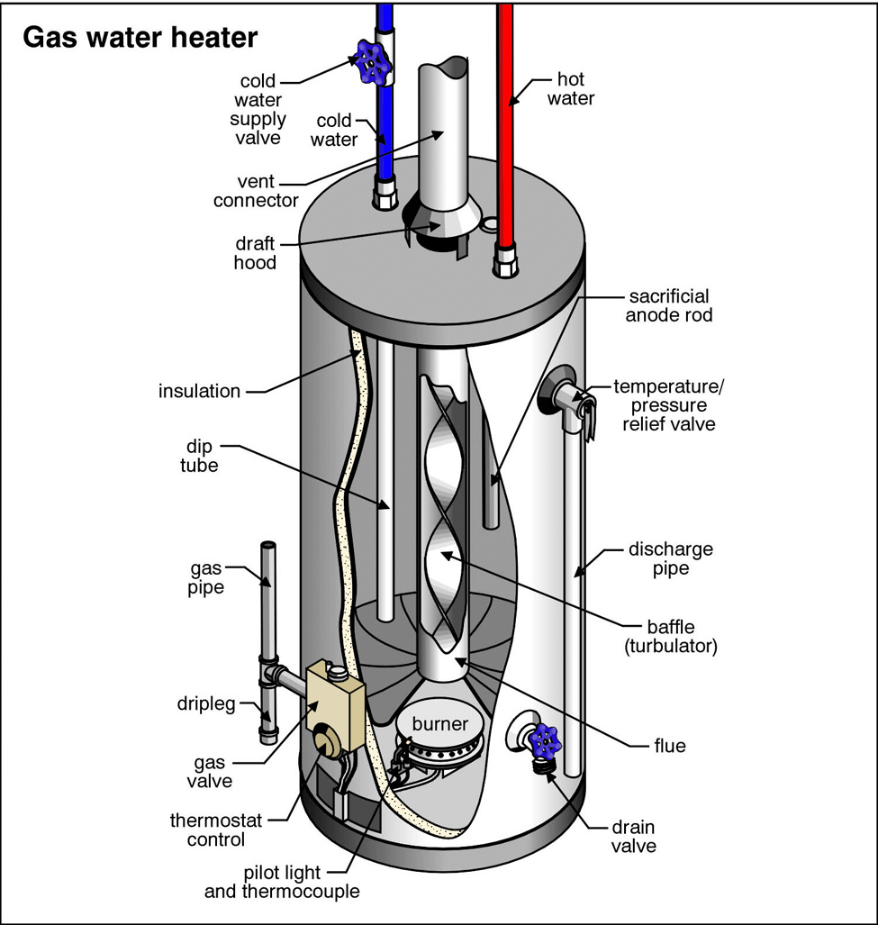 Gas Storage Water Heater - Listitdallas