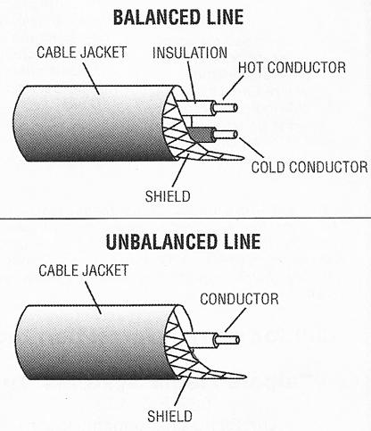 Rca To Xlr Wiring Diagram Church Sound Recording Balanced Amp Unbalanced Connections