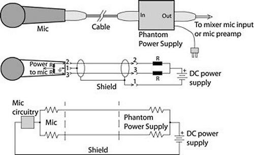 A Primer On Phantom Power For Condenser Microphones - ProSoundWeb