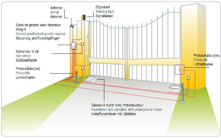 Swing Gate Wiring Diagram Wiring Schematic Diagram