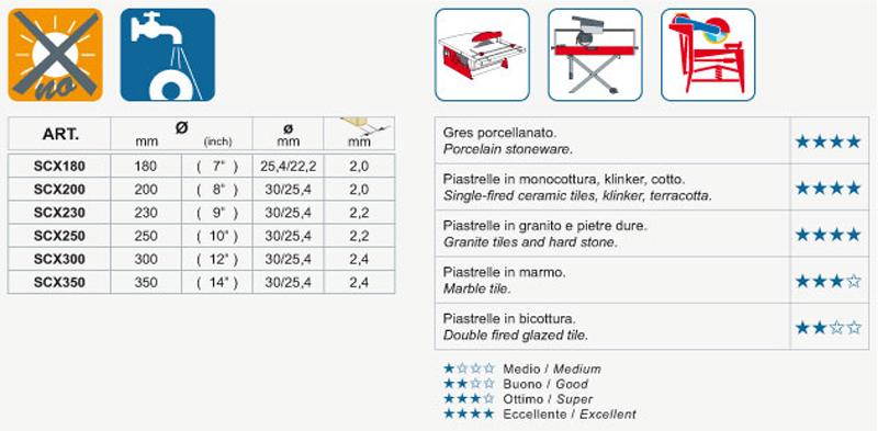 Montolit Scx Dna 300mm Diamond Blade For Porcelain Scx300