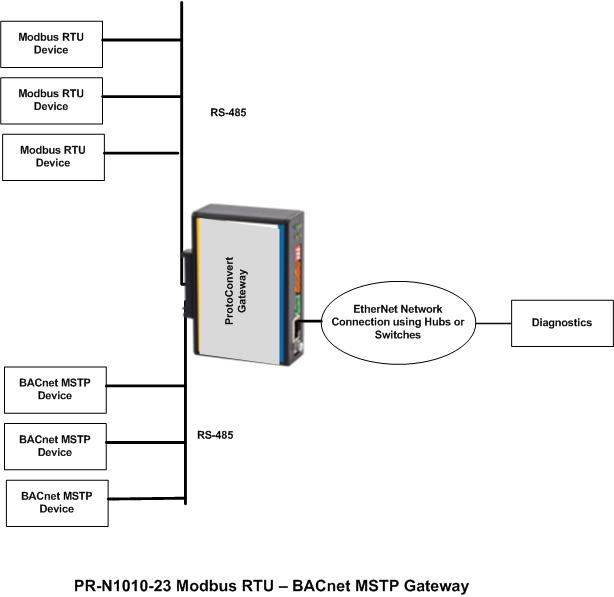 Bacnet Ms Tp Wiring Diagram - Wiring Solutions