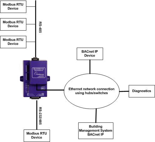 Fieldserver Modbus Wiring Schematic Diagram