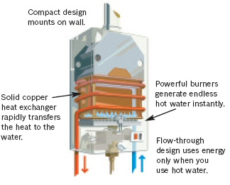 Pwhs Pro Water Heater Supply Faqs