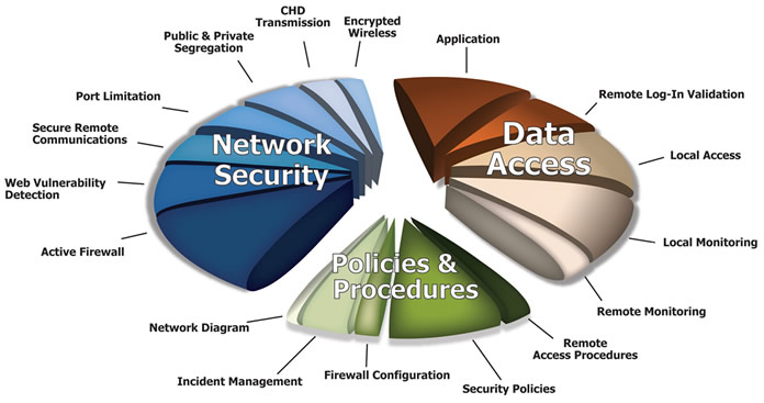 Network Security, Storage and Disaster Recovery - Proxynet