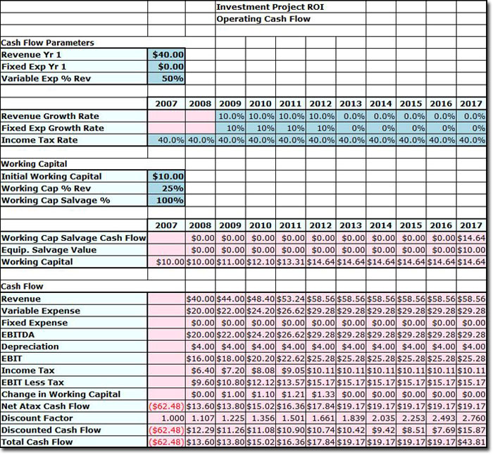 free weekly cash flow forecast template excel - Prune Spreadsheet