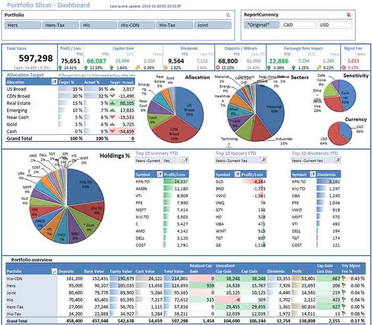 project management dashboard excel template free 1 - Prune