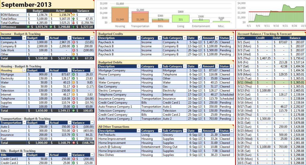 Sales Forecast Spreadsheet Template and Sales Forecast Excel - Prune