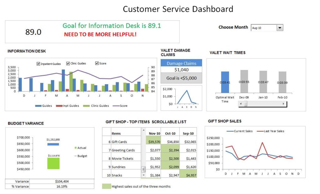 Examples Of Project Dashboard Reports And Executive Dashboard