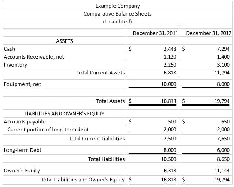 Monthly Balance Sheet Excel Template And Financial Statement Sample