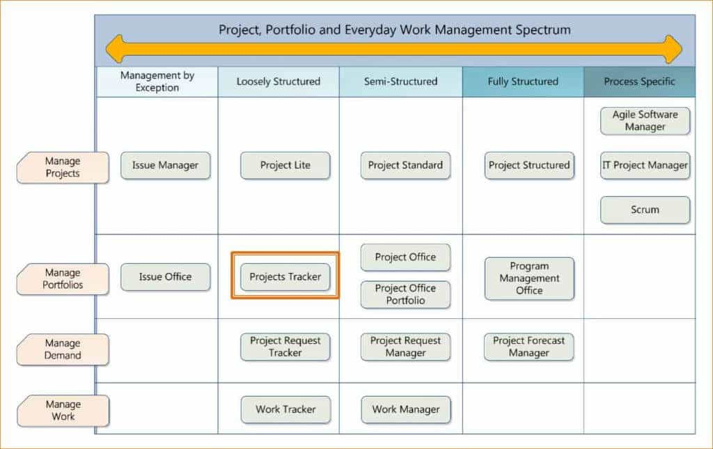 Multiple Project Tracking Template Excel And Blank Monthly Bill